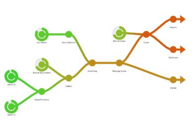 Flow diagram generator with gradients
