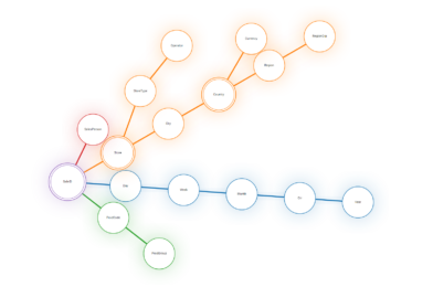 Dimension diagram generator