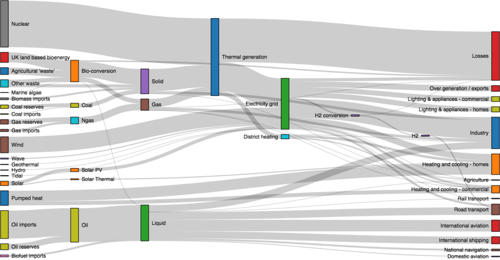 d3 sankey diagram example