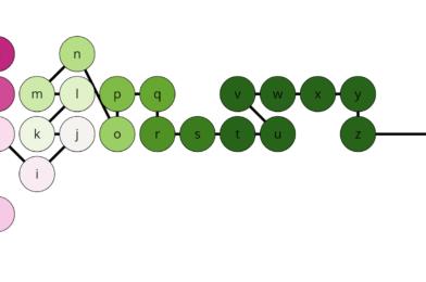 Genetic Algorithm Graph Layout — single-chain graphs